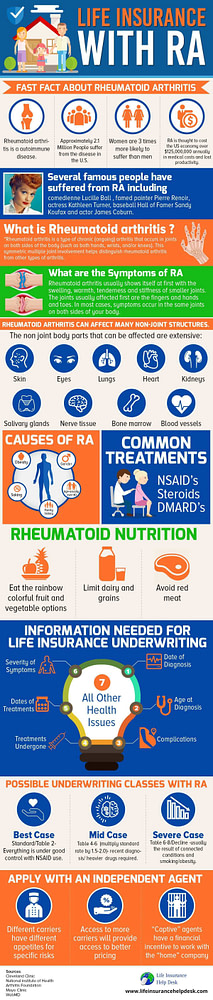 Affordable Life Insurance With Rheumatoid Arthritis [RA]